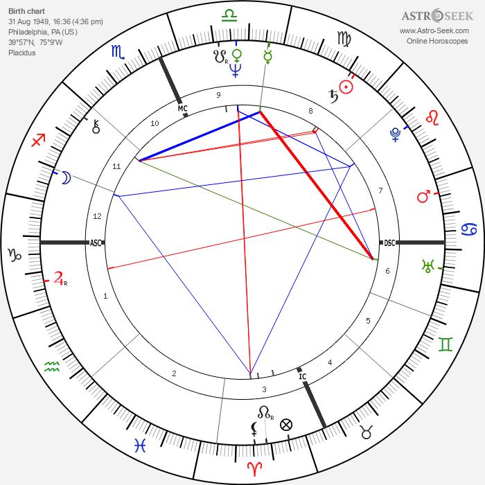 Richard Gere - Astrology Natal Birth Chart