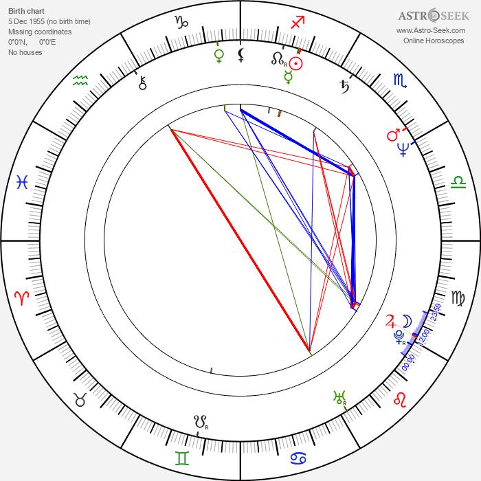 Richard Gibbs - Astrology Natal Birth Chart