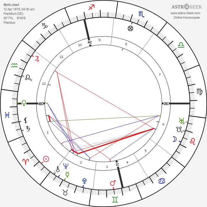 Richard Goldschmidt - Astrology Natal Birth Chart