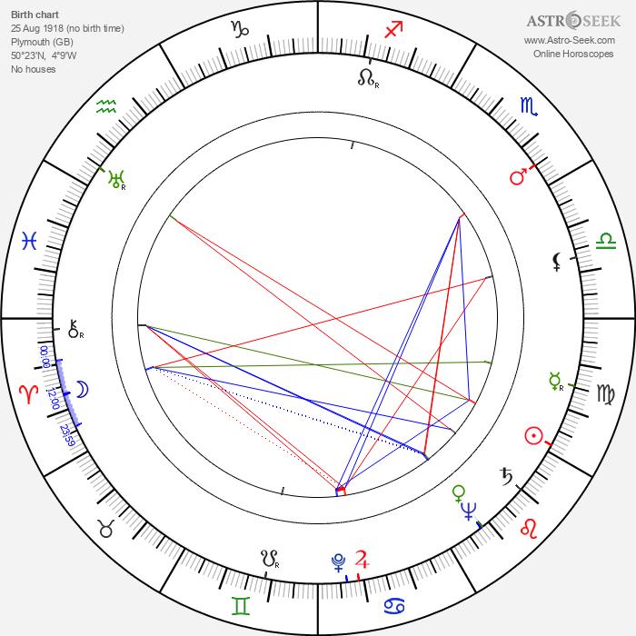 Richard Greene - Astrology Natal Birth Chart