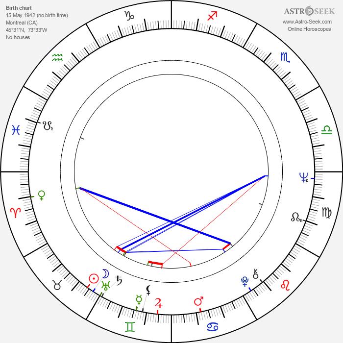 Richard Gresko - Astrology Natal Birth Chart
