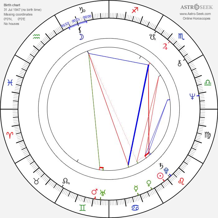 Richard Griffiths - Astrology Natal Birth Chart