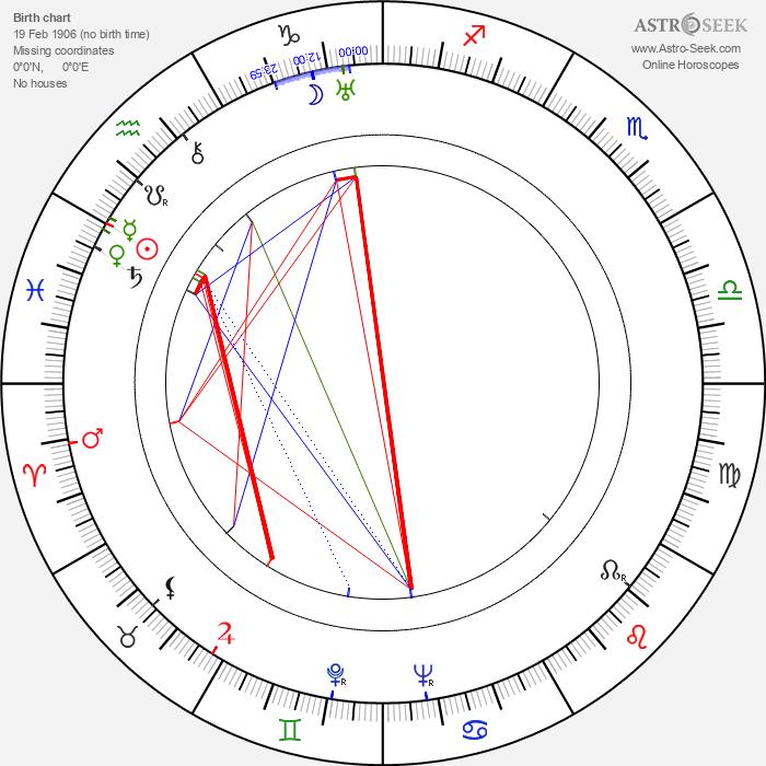 Richard Groschopp - Astrology Natal Birth Chart