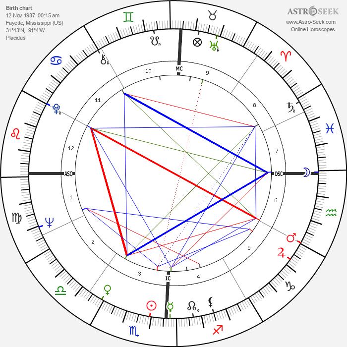 Richard H. Truly - Astrology Natal Birth Chart
