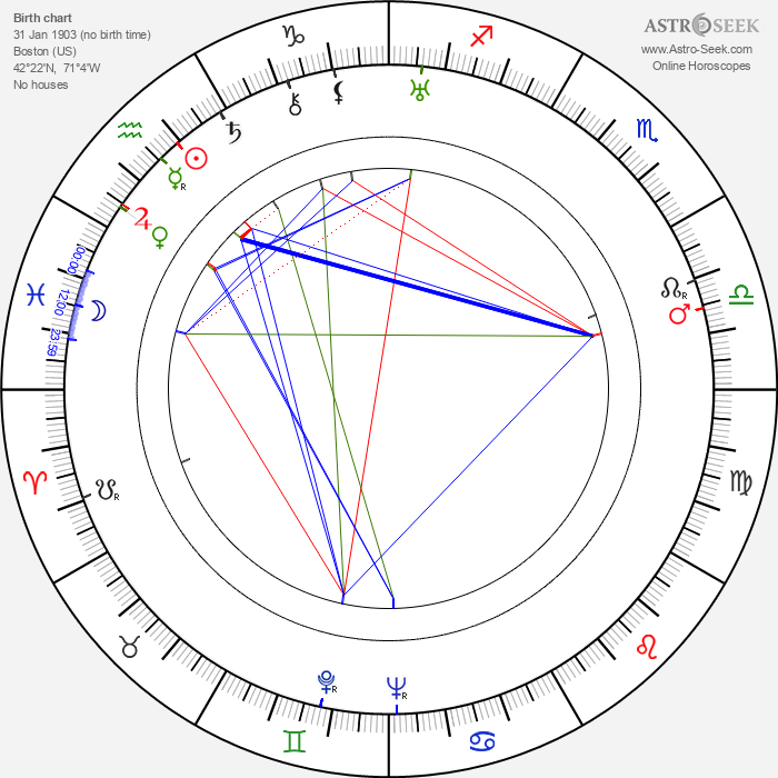 Richard Hakins - Astrology Natal Birth Chart