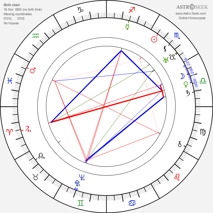 Richard Hale - Astrology Natal Birth Chart