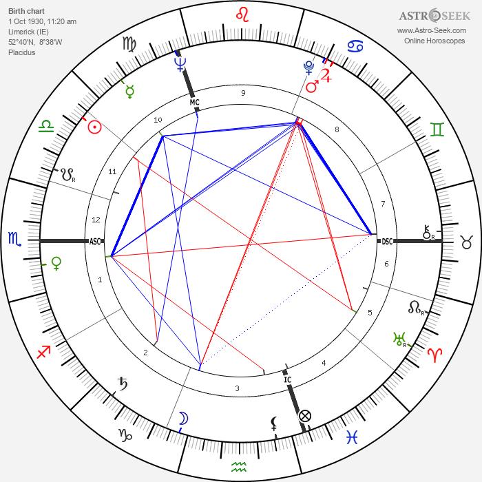 Richard Harris - Astrology Natal Birth Chart