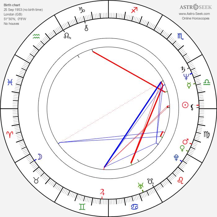 Richard Harvey - Astrology Natal Birth Chart