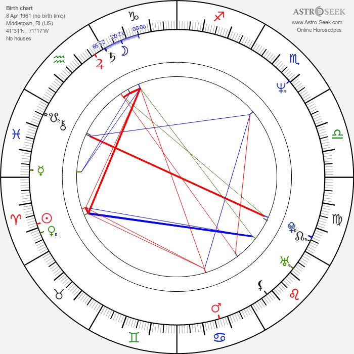 Richard Hatch - Astrology Natal Birth Chart