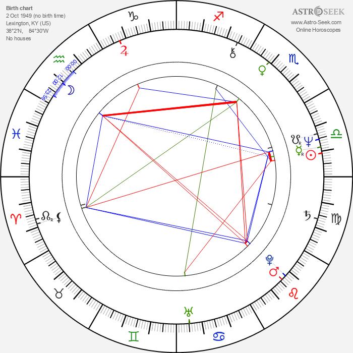 Richard Hell - Astrology Natal Birth Chart
