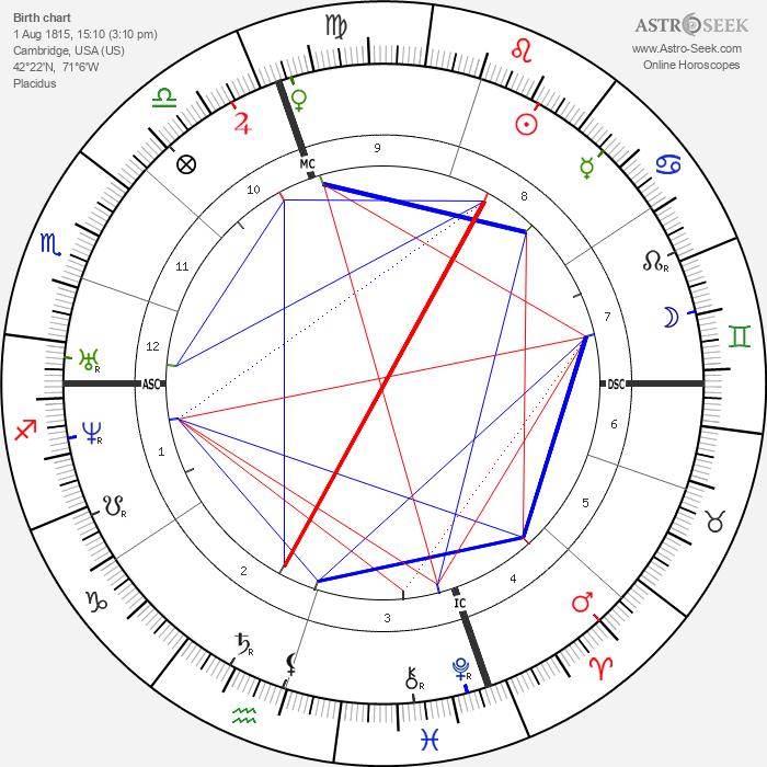 Richard Henry Dana - Astrology Natal Birth Chart