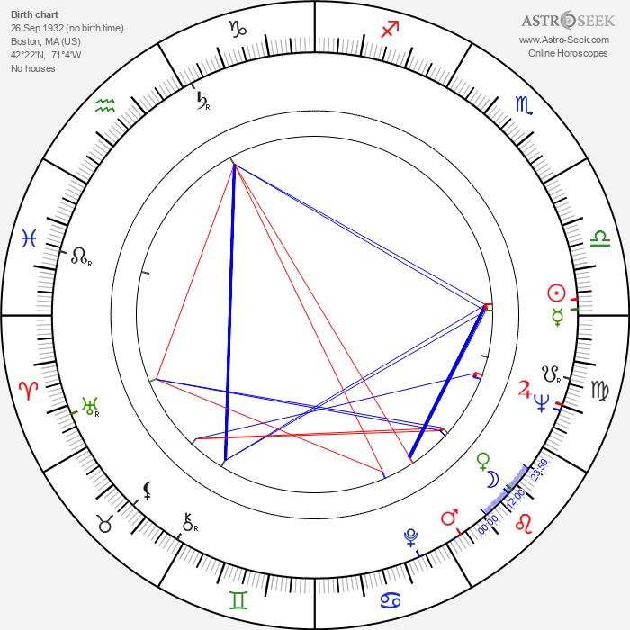 Richard Herd - Astrology Natal Birth Chart