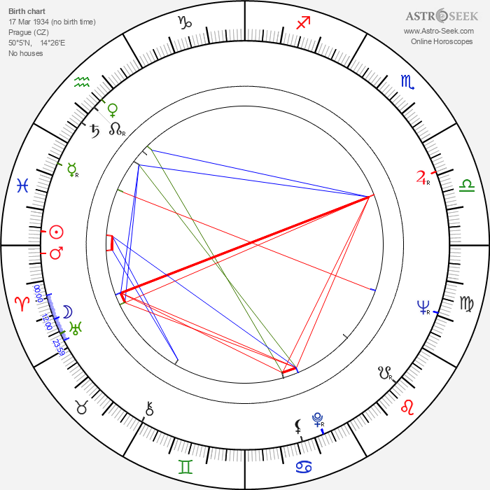 Richard Honzovič - Astrology Natal Birth Chart