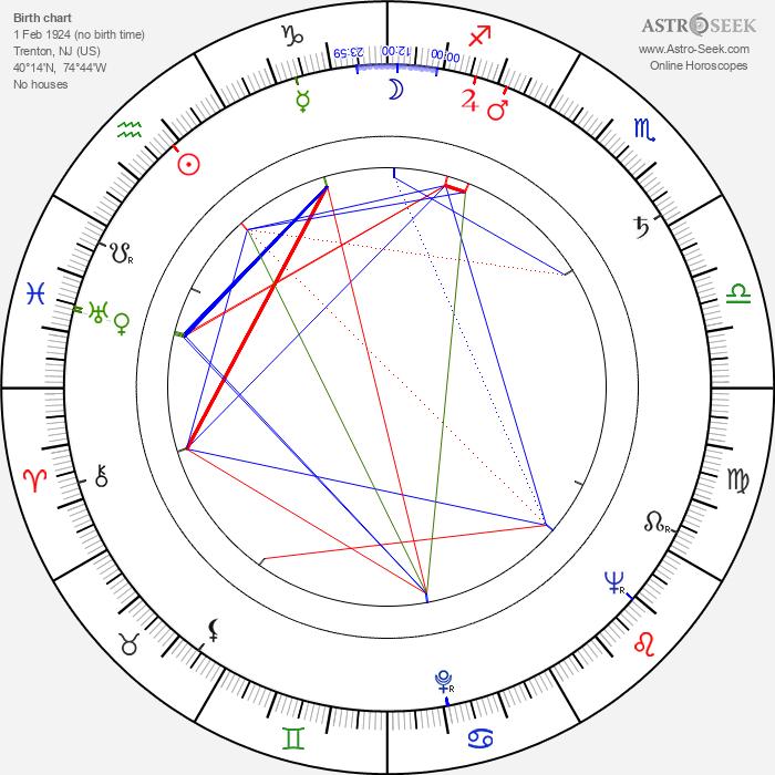 Richard Hooker - Astrology Natal Birth Chart