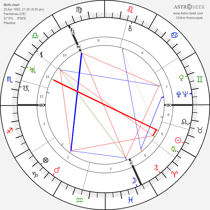 Richard Huelsenbeck - Astrology Natal Birth Chart