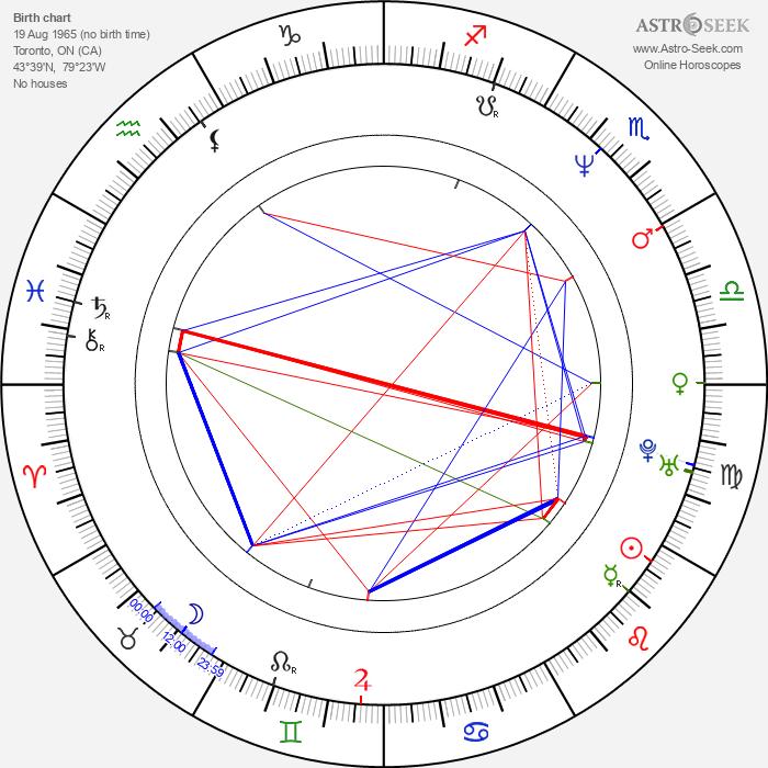 Richard Hughes - Astrology Natal Birth Chart