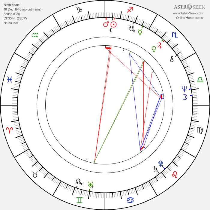 Richard Ireson - Astrology Natal Birth Chart