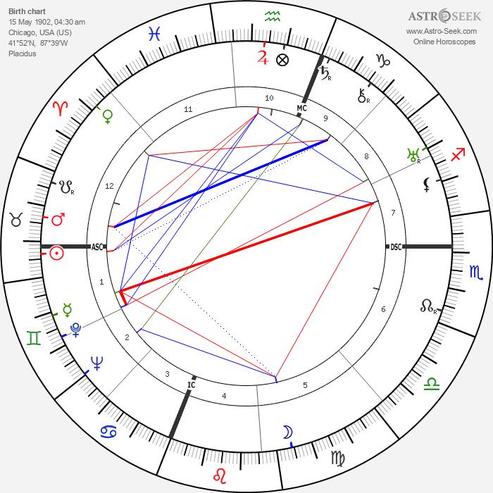 Richard J. Daley - Astrology Natal Birth Chart