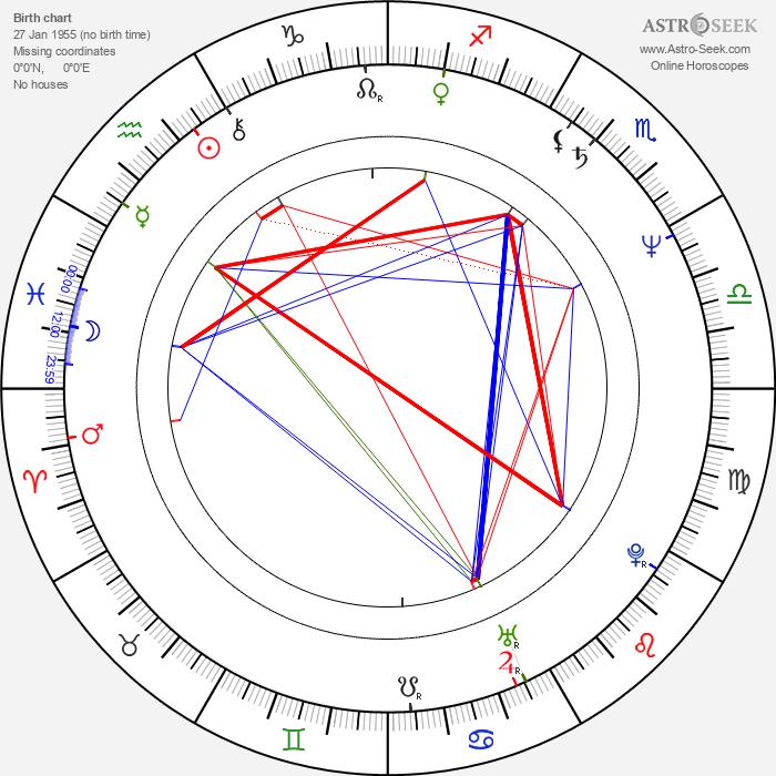 Richard Jackson - Astrology Natal Birth Chart