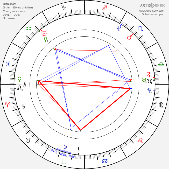 Richard James - Astrology Natal Birth Chart