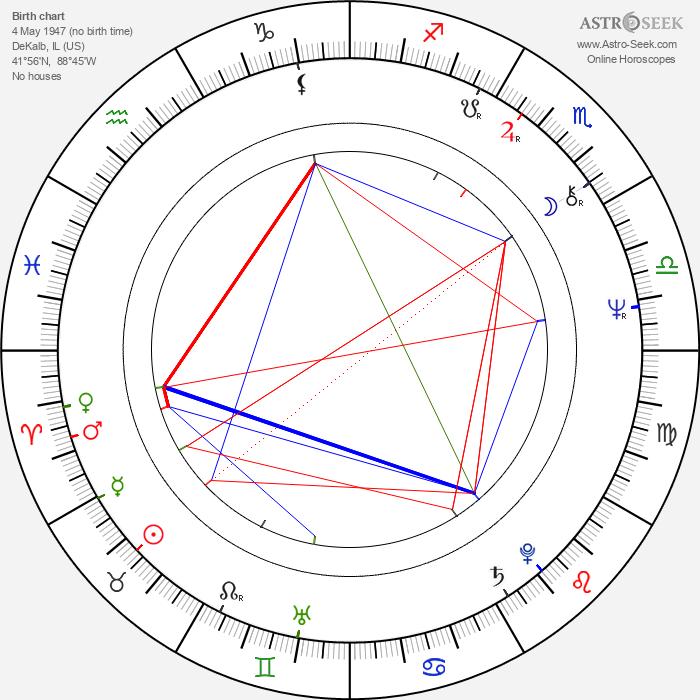 Richard Jenkins - Astrology Natal Birth Chart