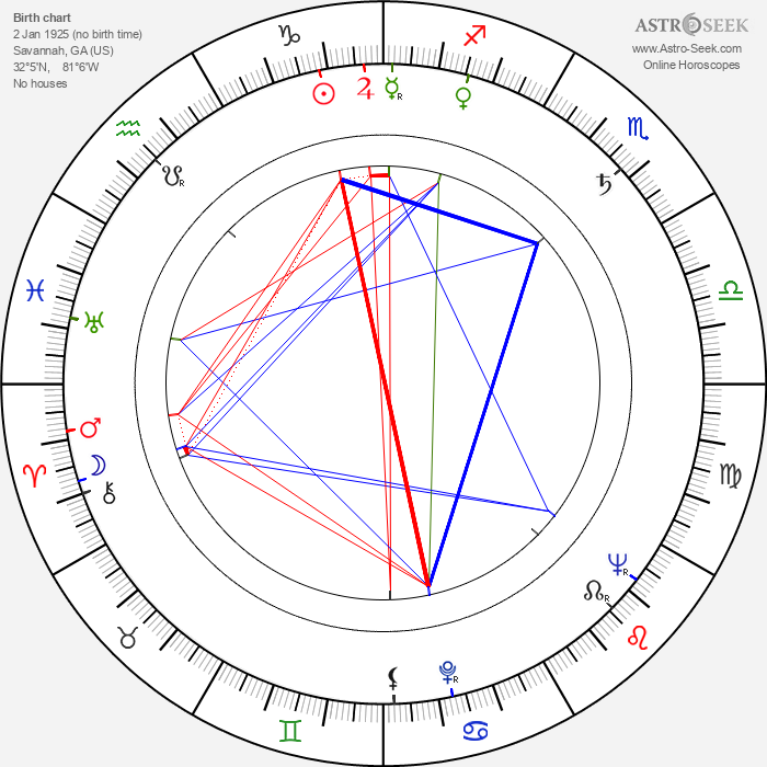 Richard Jessup - Astrology Natal Birth Chart