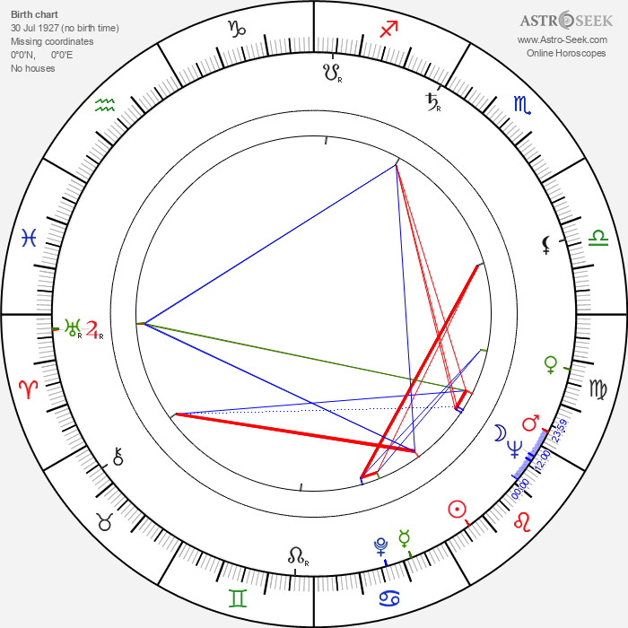 Richard Johnson - Astrology Natal Birth Chart