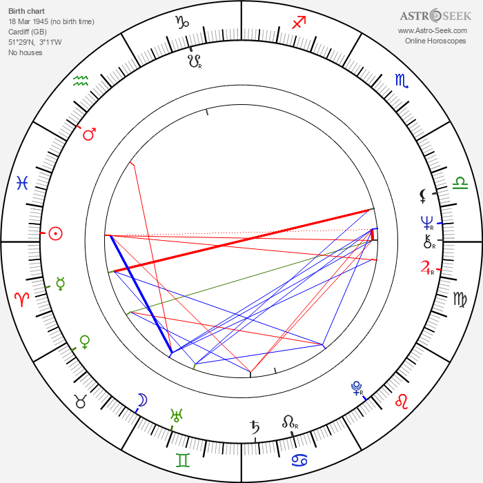 Richard Jones - Astrology Natal Birth Chart