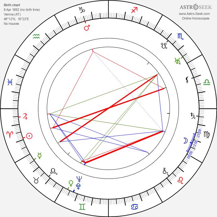 Richard Joseph Neutra - Astrology Natal Birth Chart