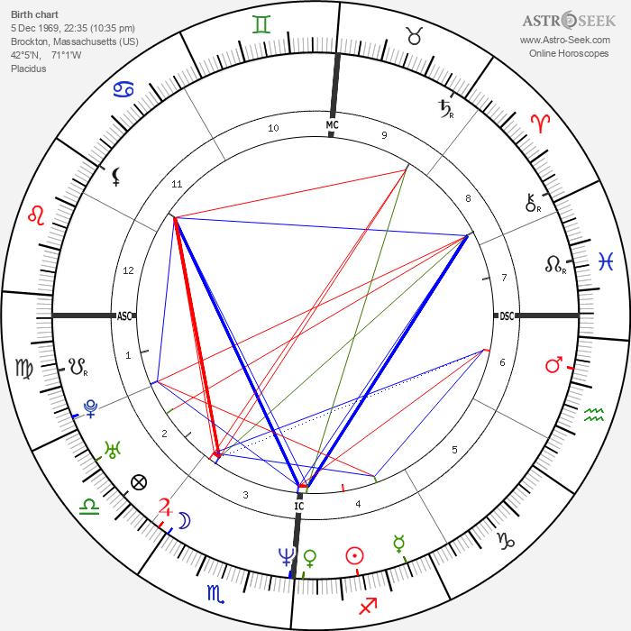 Richard Kameese - Astrology Natal Birth Chart