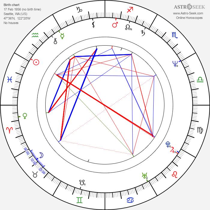 Richard Karn - Astrology Natal Birth Chart