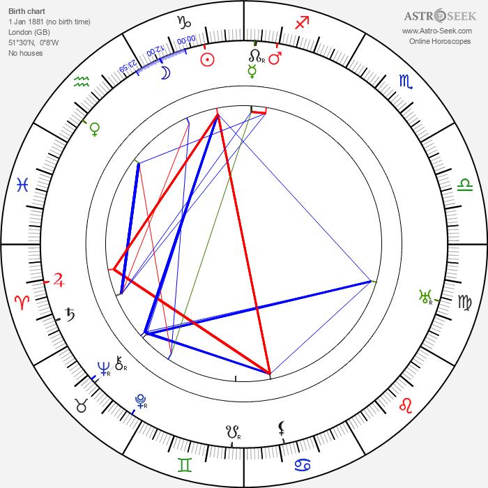 Richard Kean - Astrology Natal Birth Chart