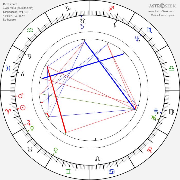 Richard Keats - Astrology Natal Birth Chart