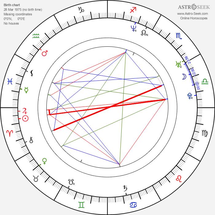 Richard Kelly - Astrology Natal Birth Chart