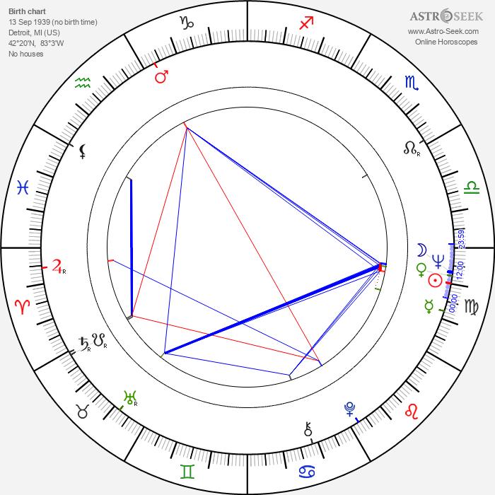 Richard Kiel - Astrology Natal Birth Chart