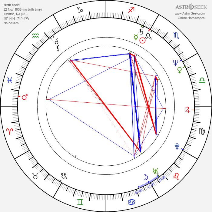 Richard Kind - Astrology Natal Birth Chart