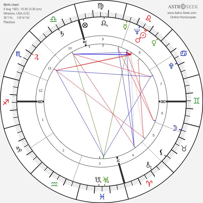 Richard Kleindienst - Astrology Natal Birth Chart