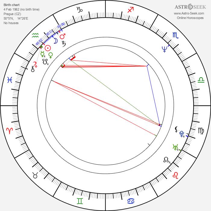 Richard Knotek - Astrology Natal Birth Chart