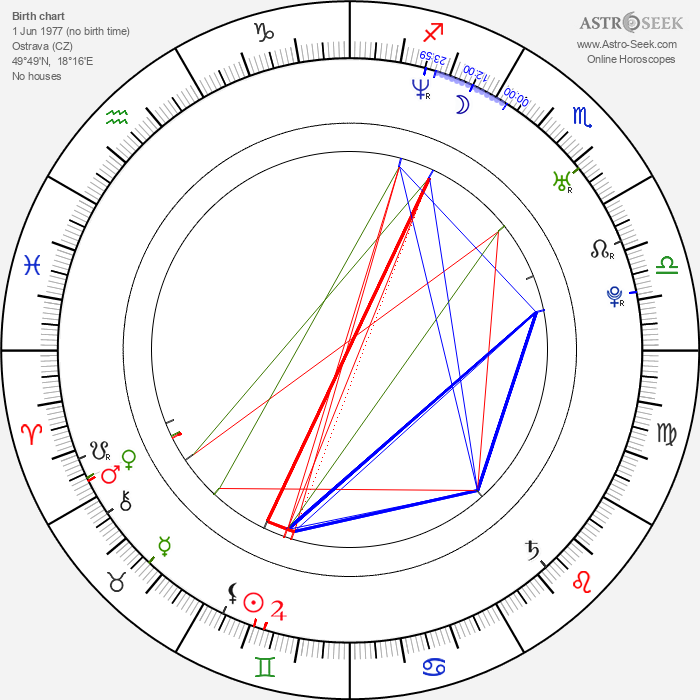 Richard Krajčo - Astrology Natal Birth Chart