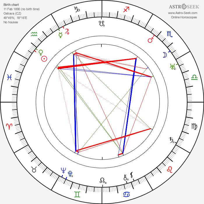Richard Kubla - Astrology Natal Birth Chart