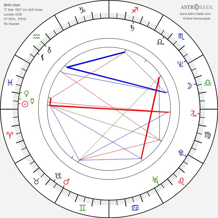 Richard Kwietniowski - Astrology Natal Birth Chart