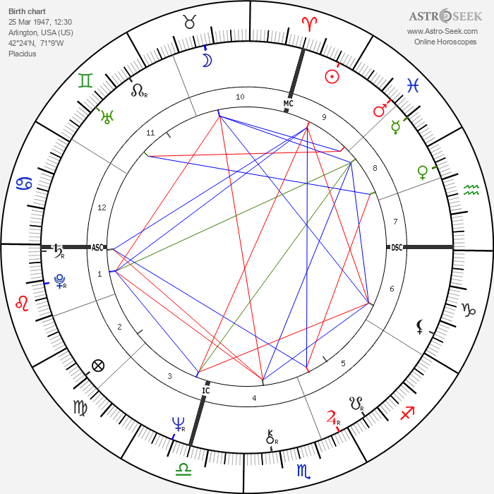 Richard Lennon - Astrology Natal Birth Chart