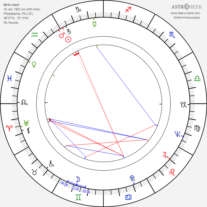 Richard Lester - Astrology Natal Birth Chart