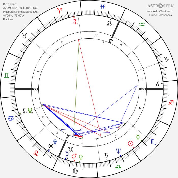 Richard Lloyd - Astrology Natal Birth Chart