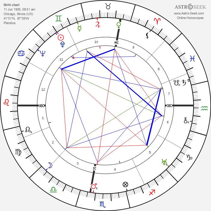 Richard Loeb - Astrology Natal Birth Chart