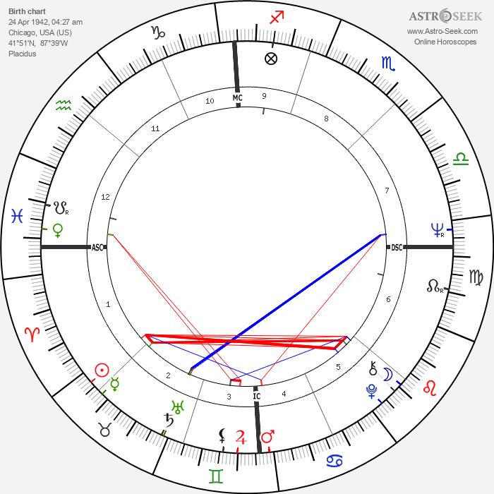 Richard M. Daley - Astrology Natal Birth Chart