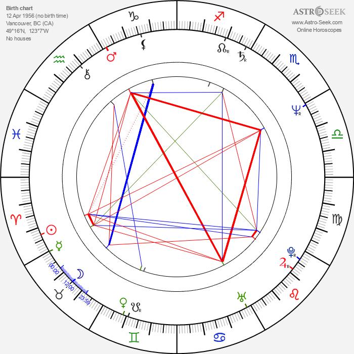 Richard Martin - Astrology Natal Birth Chart