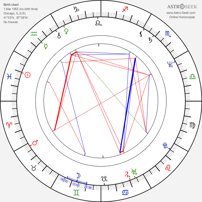 Richard Martini - Astrology Natal Birth Chart
