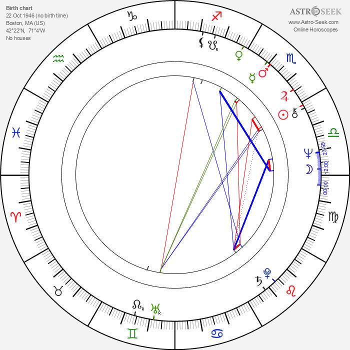 Richard McGonagle - Astrology Natal Birth Chart