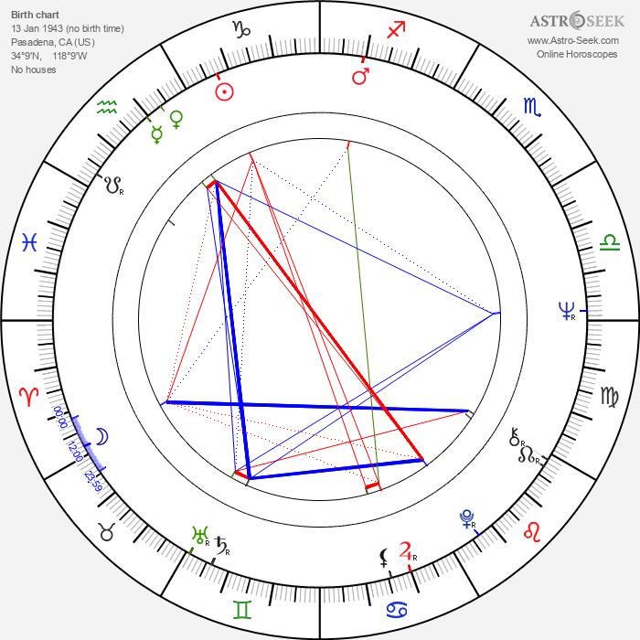 Richard Moll - Astrology Natal Birth Chart